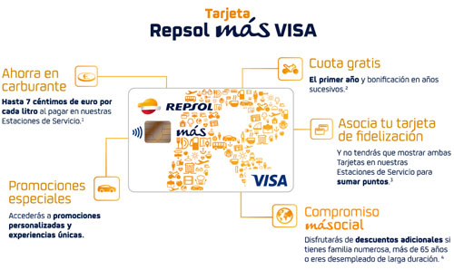 tarjeta-repsol-mas-visa